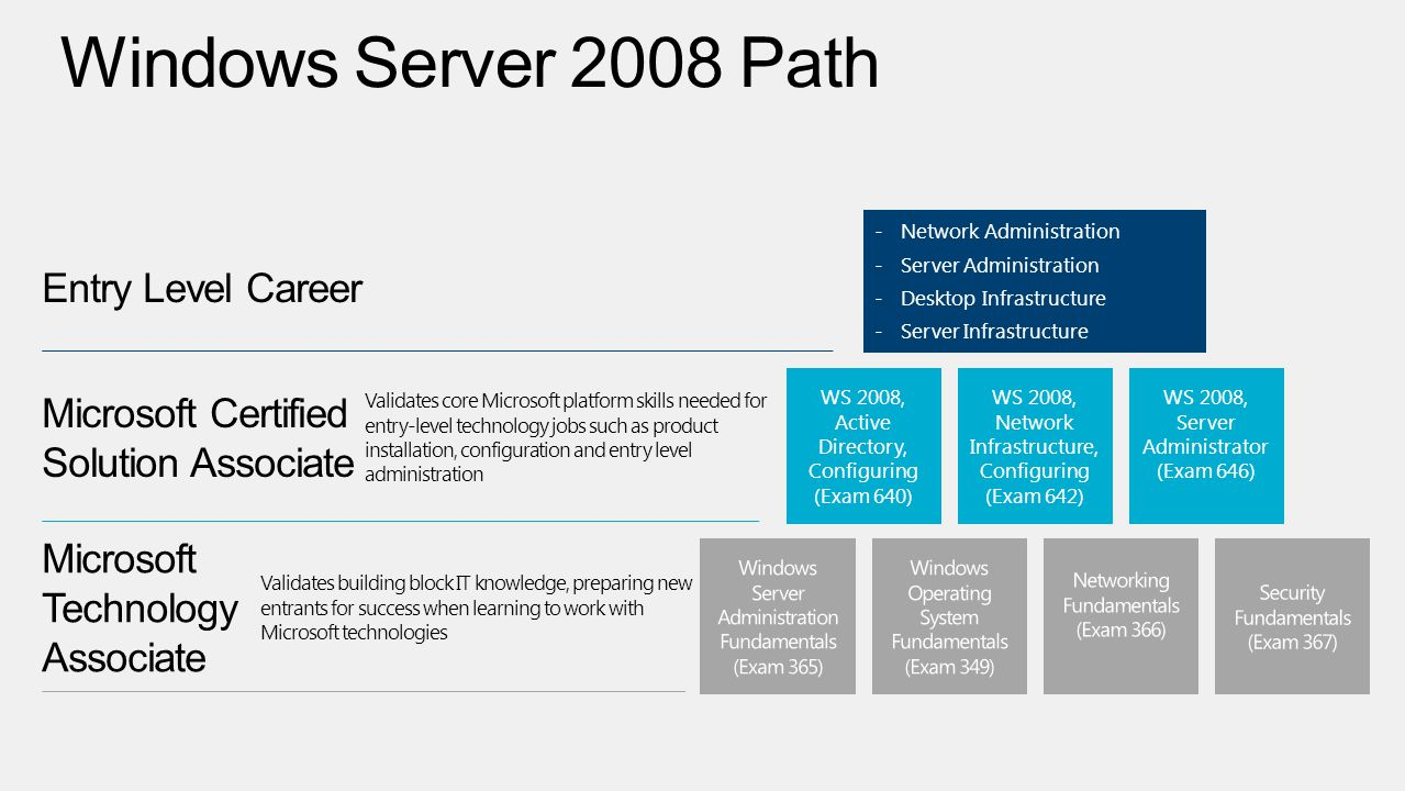 WS 2008, Active Directory, Configuring (Exam 640) WS 2008, Network Infrastructure, Configuring (Exam 642) WS 2008, Server Administrator (Exam 646) -Network Administration -Server Administration -Desktop Infrastructure -Server Infrastructure Validates building block IT knowledge, preparing new entrants for success when learning to work with Microsoft technologies Validates core Microsoft platform skills needed for entry-level technology jobs such as product installation, configuration and entry level administration
