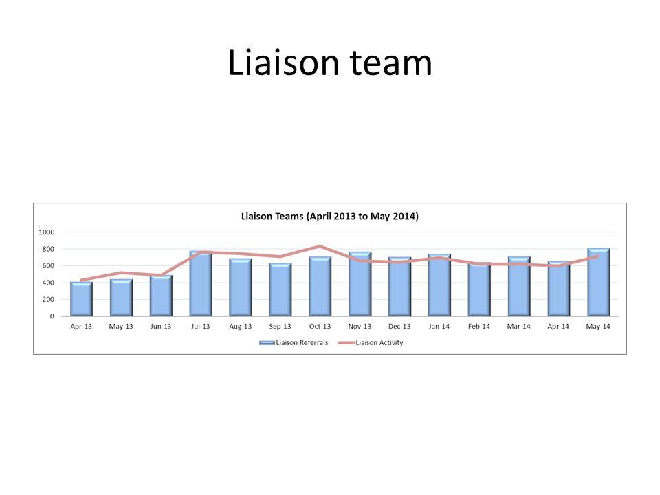 Liaison team