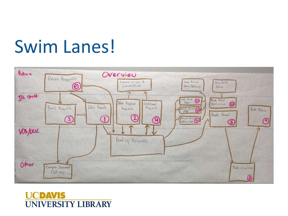 What is a Swim Lane? www.i4process.com