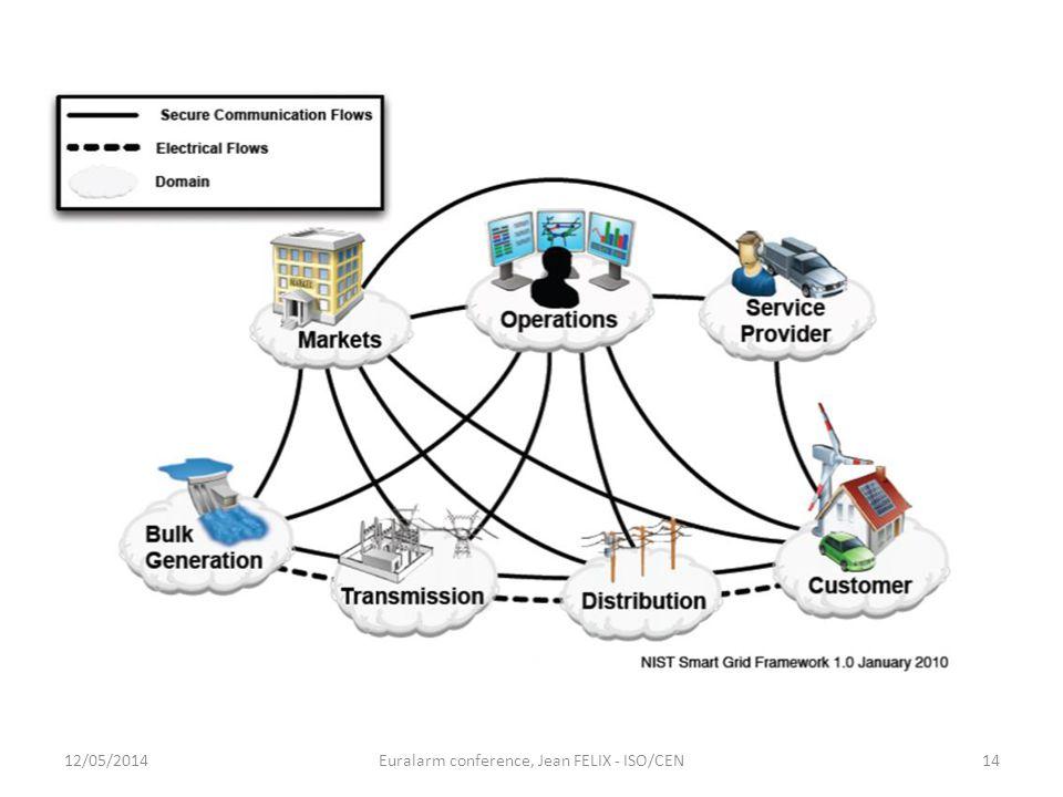 12/05/2014Euralarm conference, Jean FELIX - ISO/CEN14