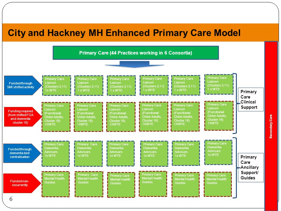 6 City and Hackney MH Enhanced Primary Care Model Secondary Care Primary Care Liaison (Clusters 3,11) 1x WTE Primary Care (44 Practices working in 6 Consortia) Primary Care Mental Health Guides Primary Care Dementia Advisors 1x WTE Primary Care Dementia Advisors 1x WTE Primary Care Liaison (Clusters 3,11) 1 x WTE Primary Care Liaison (Clusters 3,11) 1 x WTE Primary Care Liaison (Clusters 3,11) 1 x WTE Primary Care Liaison (Clusters 3,11) 1 x WTE Primary Care Clinical Support Primary Care Dementia Advisors 1x WTE Primary Care Dementia Advisors 1x WTE Primary Care Dementia Advisors 1x WTE Primary Care Mental Health Guides Primary Care Ancillary Support/ Guides Primary Care Liaison (Functional Older Adults, Cluster 18) 1XWTE Primary Care Liaison (Functional Older Adults, Cluster 18) 1XWTE Primary Care Liaison (Functional Older Adults, Cluster 18) 1XWTE Primary Care Liaison (Functional Older Adults, Cluster 18) 1XWTE Primary Care Liaison (Functional Older Adults, Cluster 18) 1XWTE Funded through SMI shifted activity Funding required (from shifted FOA and dementia cluster 18) Funded through dementia bed centralisation Funded non- recurrently Primary Care Dementia Advisors 1x WTE Primary Care Liaison (Clusters 3,11) 1 x WTE Primary Care Mental Health Guides Primary Care Liaison (Functional Older Adults, Cluster 18) 1XWTE