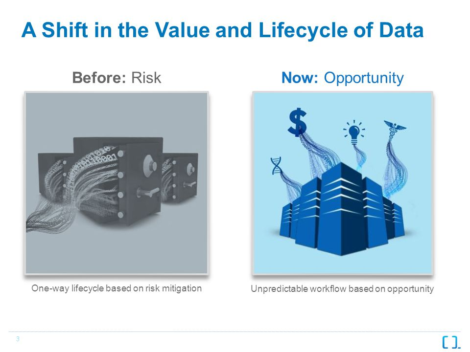 3 A Shift in the Value and Lifecycle of Data Before: RiskNow: Opportunity Unpredictable workflow based on opportunity One-way lifecycle based on risk mitigation