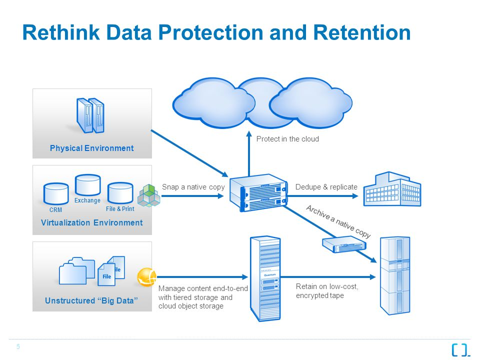 5 Rethink Data Protection and Retention Physical Environment Unstructured Big Data File & Print CRM Exchange Virtualization Environment Protect in the cloud Manage content end-to-end with tiered storage and cloud object storage Retain on low-cost, encrypted tape Archive a native copy Dedupe & replicate Snap a native copy