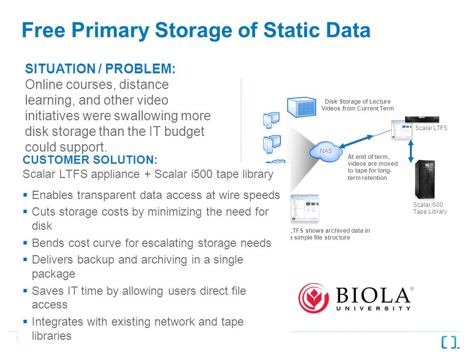 9 Free Primary Storage of Static Data SITUATION / PROBLEM: Online courses, distance learning, and other video initiatives were swallowing more disk storage than the IT budget could support.