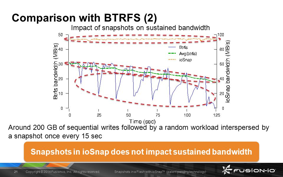 Snapshots in a Flash with ioSnap TM (patent pending technology) Comparison with BTRFS (2) Impact of snapshots on sustained bandwidth Around 200 GB of sequential writes followed by a random workload interspersed by a snapshot once every 15 sec Snapshots in ioSnap does not impact sustained bandwidth Copyright © 2014 Fusion-io, Inc.