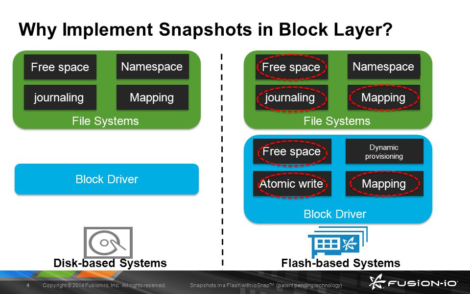 Snapshots in a Flash with ioSnap TM (patent pending technology) Snapshots in Flash Challenges Users are sensitive to performance variability Need predictable performance all the time NAND flash has low endurance & inefficient in-place writes In-place updates of reference counts not possible Data could be moved due to a variety of reasons Cannot waste storage space for storing snapshot metadata $/GB is high and need to keep costs low Copyright © 2014 Fusion-io, Inc.