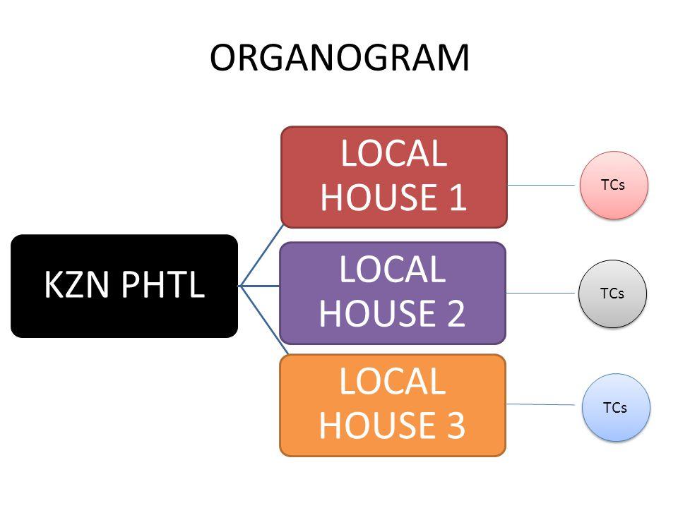 ORGANOGRAM KZN PHTL LOCAL HOUSE 1 LOCAL HOUSE 2 LOCAL HOUSE 3 TCs