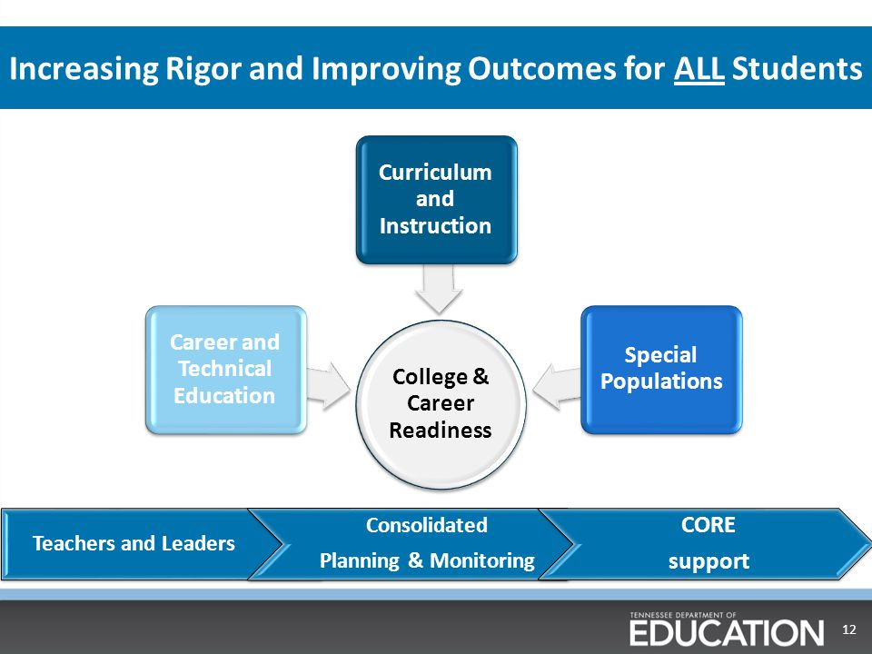 Increasing Rigor and Improving Outcomes for ALL Students College & Career Readiness Curriculum and Instruction Career and Technical Education Special