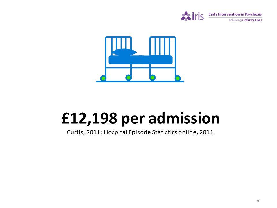 42 £12,198 per admission Curtis, 2011; Hospital Episode Statistics online, 2011