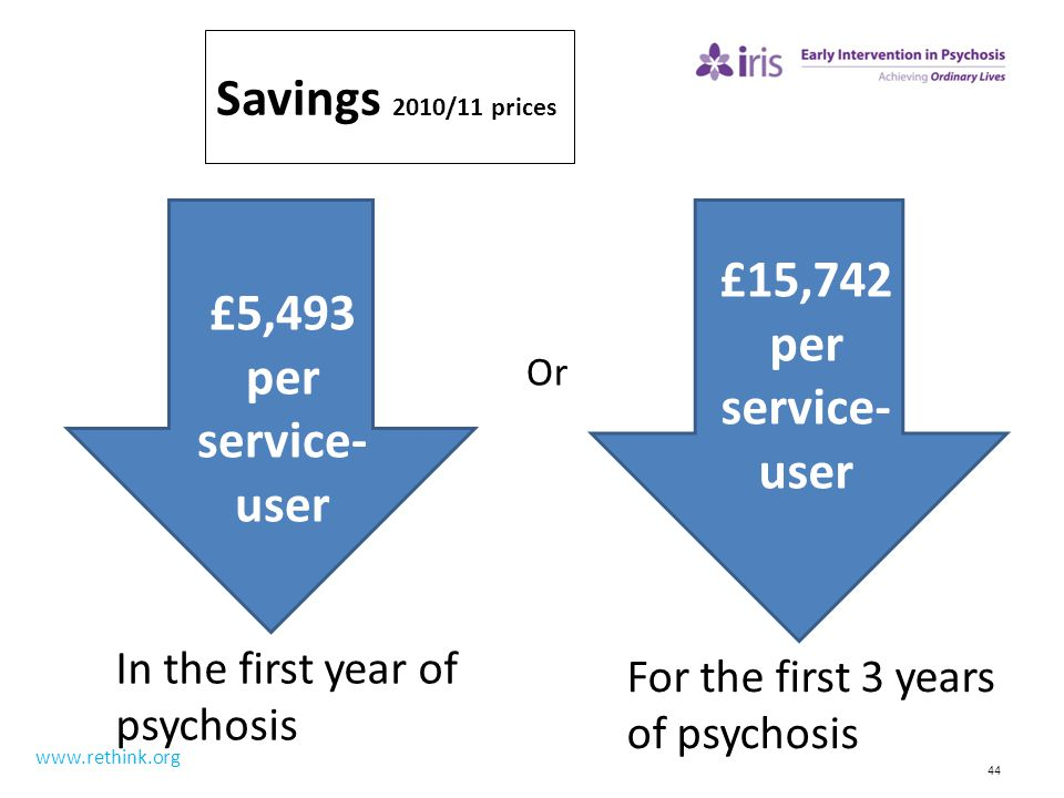 44 Savings 2010/11 prices www.rethink.org £5,493 per service- user £15,742 per service- user In the first year of psychosis For the first 3 years of p