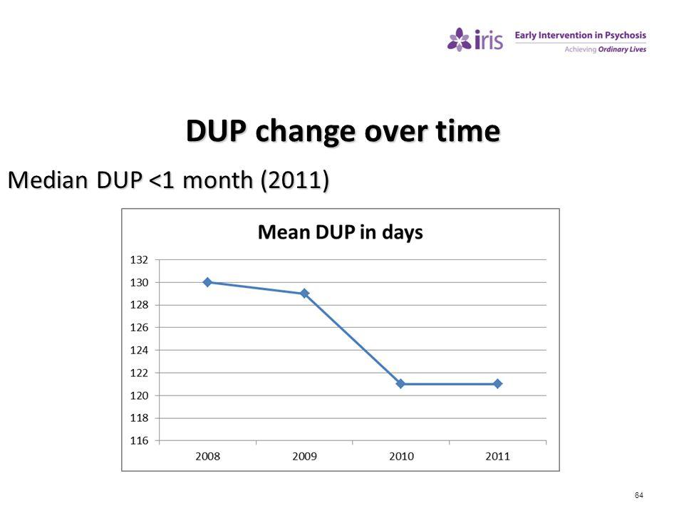 64 DUP change over time Median DUP <1 month (2011)