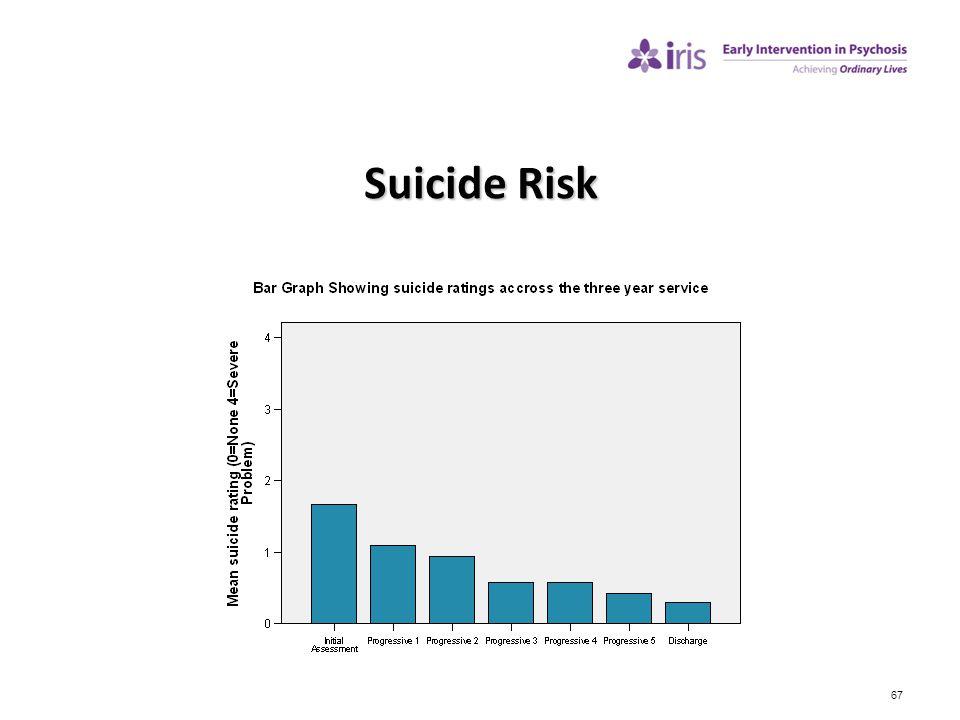 67 Suicide Risk