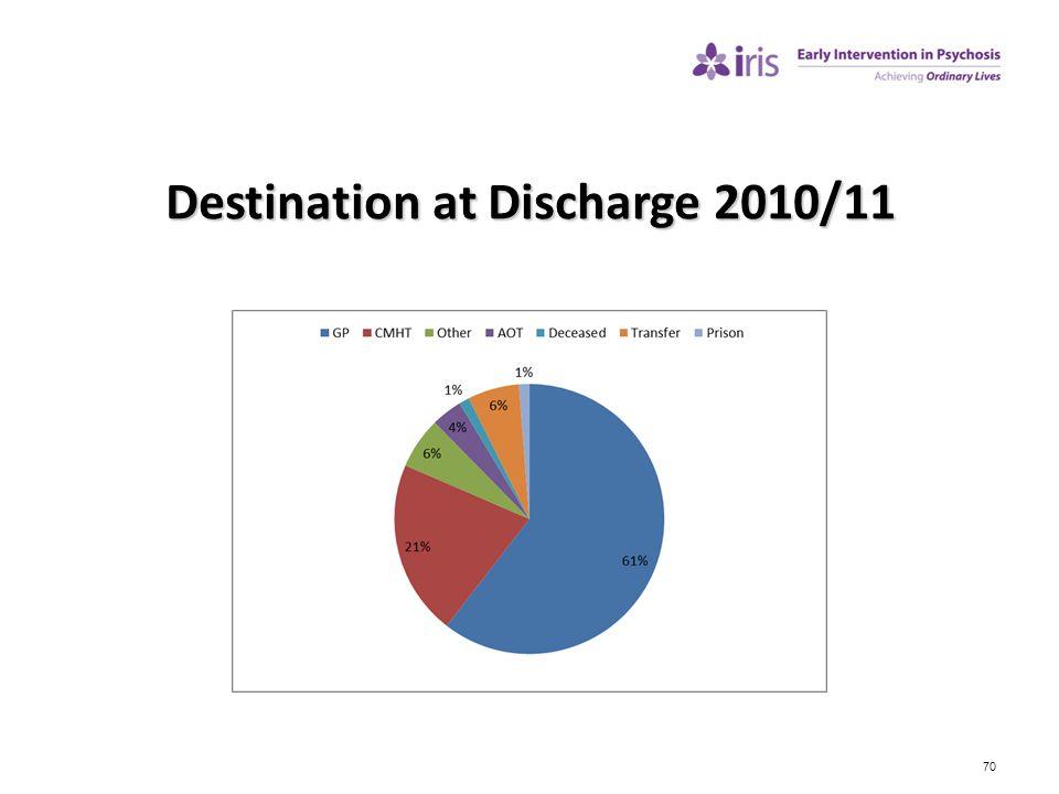 70 Destination at Discharge 2010/11