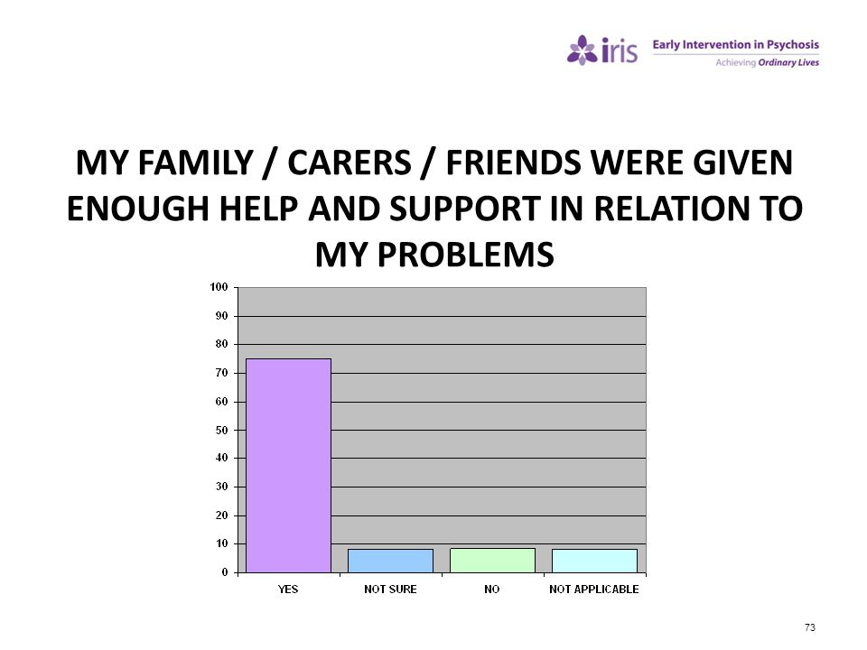 73 MY FAMILY / CARERS / FRIENDS WERE GIVEN ENOUGH HELP AND SUPPORT IN RELATION TO MY PROBLEMS