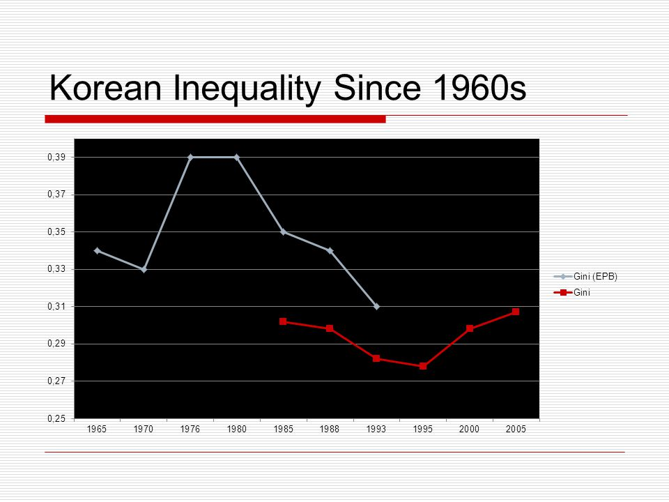 Korean Inequality Since 1960s