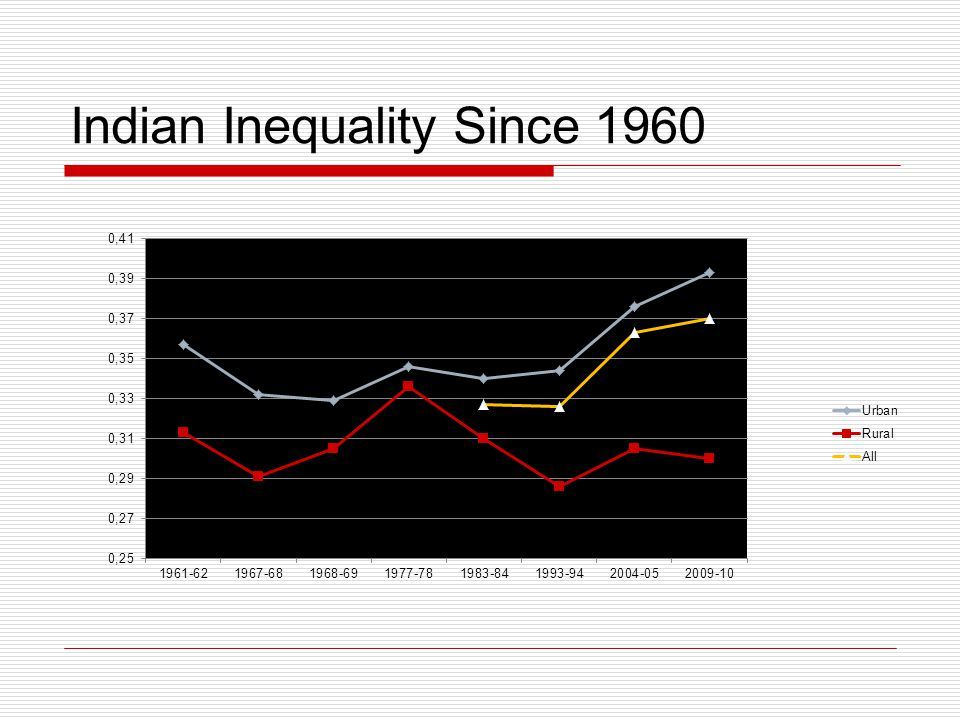 Indian Inequality Since 1960