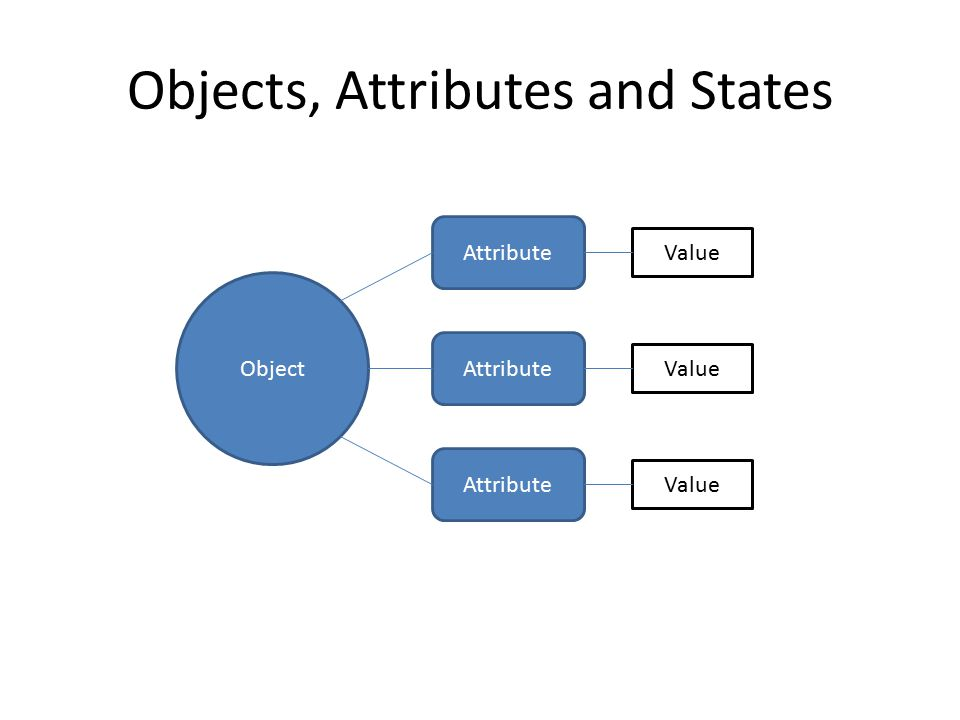 Objects, Attributes and States Object Attribute Value