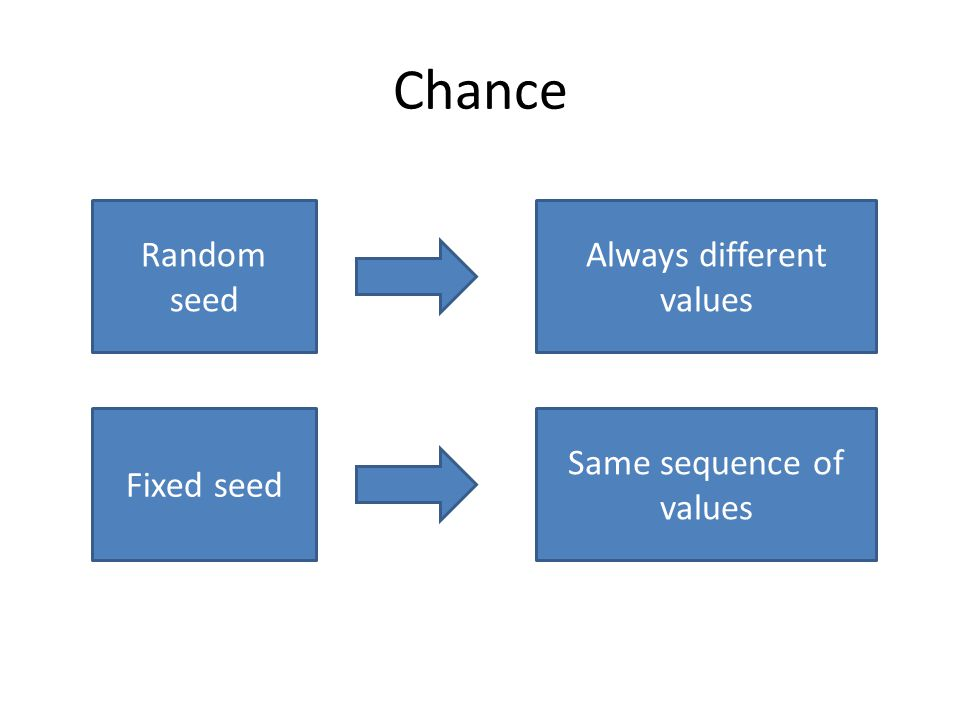 Chance Random seed Always different values Fixed seed Same sequence of values