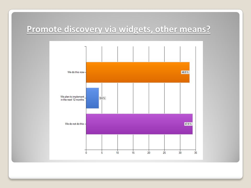 Promote discovery via widgets, other means?