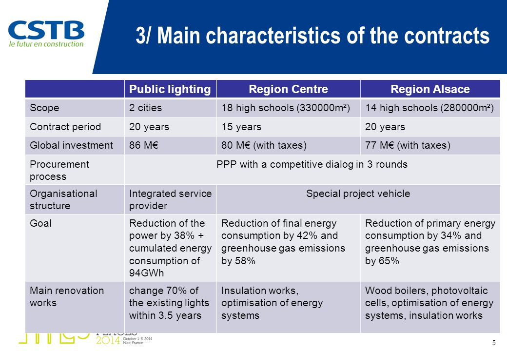 3/ Main characteristics of the contracts 5 Public lightingRegion CentreRegion Alsace Scope2 cities18 high schools (330000m²)14 high schools (280000m²) Contract period20 years15 years20 years Global investment86 M€80 M€ (with taxes)77 M€ (with taxes) Procurement process PPP with a competitive dialog in 3 rounds Organisational structure Integrated service provider Special project vehicle GoalReduction of the power by 38% + cumulated energy consumption of 94GWh Reduction of final energy consumption by 42% and greenhouse gas emissions by 58% Reduction of primary energy consumption by 34% and greenhouse gas emissions by 65% Main renovation works change 70% of the existing lights within 3.5 years Insulation works, optimisation of energy systems Wood boilers, photovoltaic cells, optimisation of energy systems, insulation works