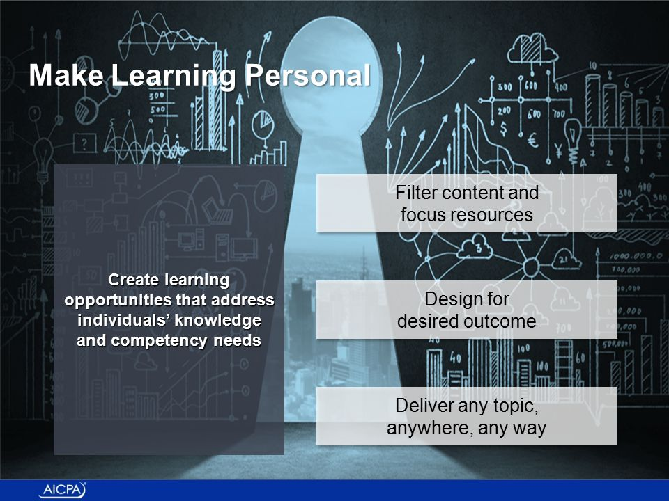 Create learning opportunities that address individuals' knowledge and competency needs Design for desired outcome Design for desired outcome Filter content and focus resources Filter content and focus resources Deliver any topic, anywhere, any way Deliver any topic, anywhere, any way Make Learning Personal