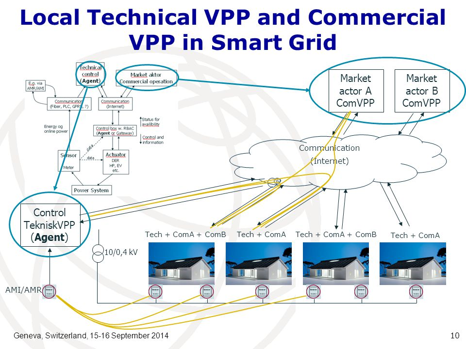 Local Technical VPP and Commercial VPP in Smart Grid Geneva, Switzerland, 15-16 September 2014 10 Control TekniskVPP (Agent) Market actor A ComVPP Market actor B ComVPP 10/0,4 kV Communication (Internet) AMI/AMR Tech + ComA + ComBTech + ComATech + ComA + ComB Tech + ComA
