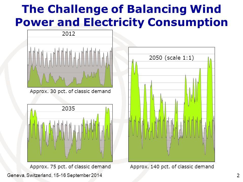 The Challenge to Utilization Renewabel Power Geneva, Switzerland, 15-16 September 2014 3 50,0 Hz 49,5 Hz 50,5 Hz Power production Consumption New paradigm:  More load must follow production.