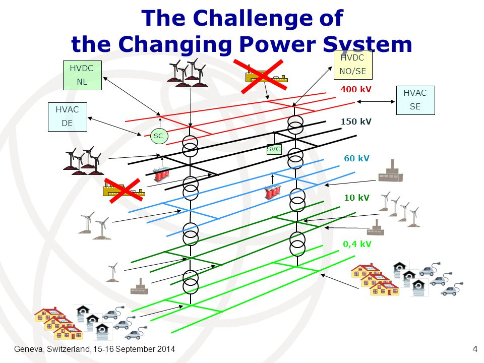 The Challenge of the Changing Power System Geneva, Switzerland, 15-16 September 2014 4 SC HVDC NO/SE HVDC NL HVAC DE HVAC SE 400 kV 10 kV 0,4 kV SVC 150 kV 60 kV