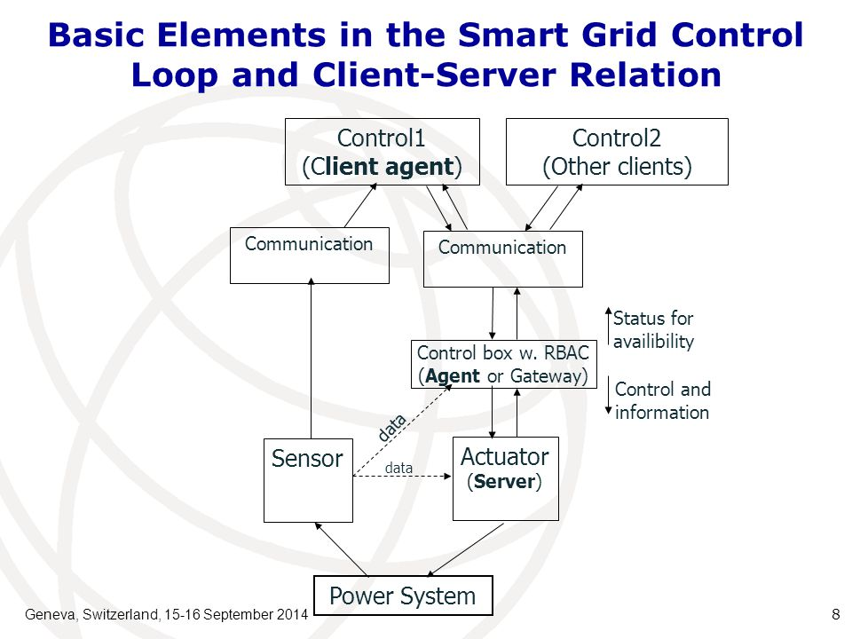 Basic Elements in the Smart Grid Control Loop and Client-Server Relation Geneva, Switzerland, 15-16 September 2014 8 Control1 (Client agent) Communication Control2 (Other clients) Control box w.