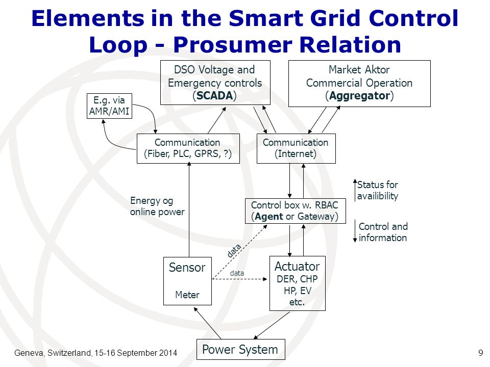 Elements in the Smart Grid Control Loop - Prosumer Relation Geneva, Switzerland, 15-16 September 2014 9 DSO Voltage and Emergency controls (SCADA) Communication (Fiber, PLC, GPRS, ) Communication (Internet) Market Aktor Commercial Operation (Aggregator) Control box w.