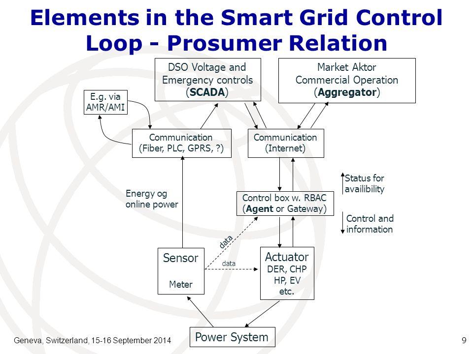 Local Technical VPP and Commercial VPP in Smart Grid Geneva, Switzerland, 15-16 September 2014 10 Control TekniskVPP (Agent) Market actor A ComVPP Market actor B ComVPP 10/0,4 kV Communication (Internet) AMI/AMR Tech + ComA + ComBTech + ComATech + ComA + ComB Tech + ComA