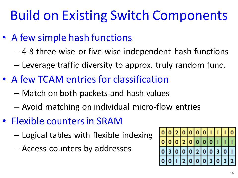 Build on Existing Switch Components A few simple hash functions – 4-8 three-wise or five-wise independent hash functions – Leverage traffic diversity to approx.