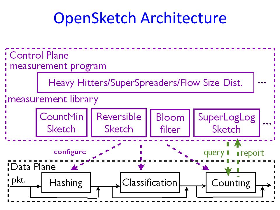 OpenSketch Architecture