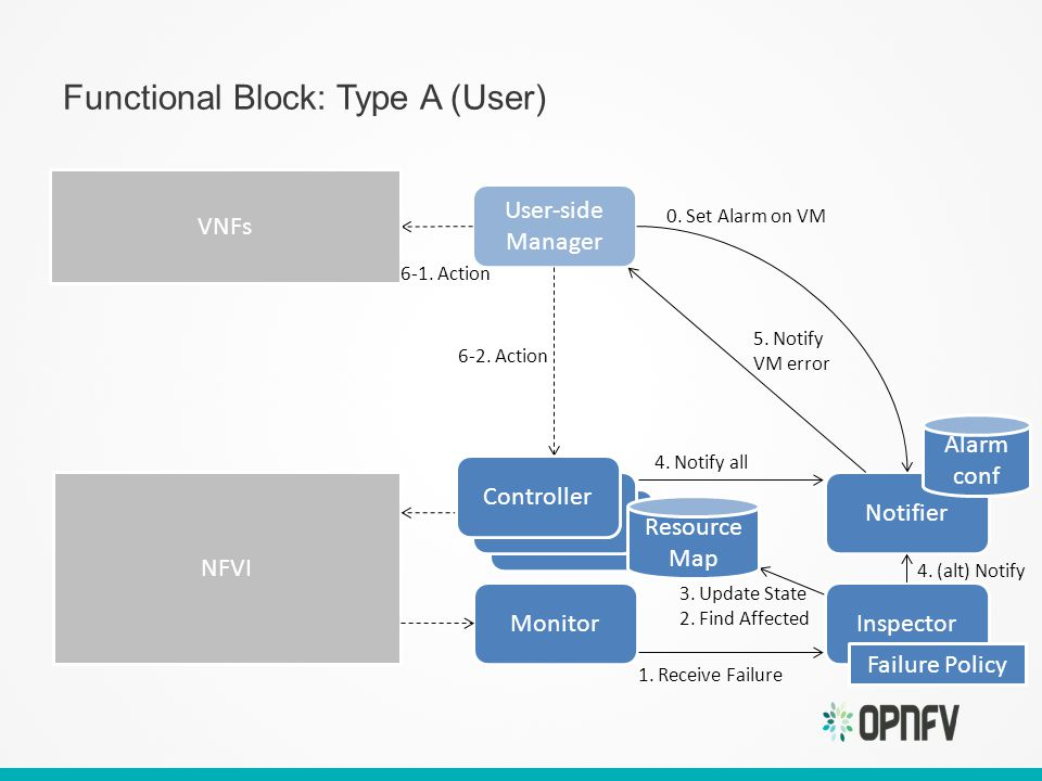 Functional Block: Type A (User) Notifier User-side Manager NFVI Monitor Alarm conf 0.