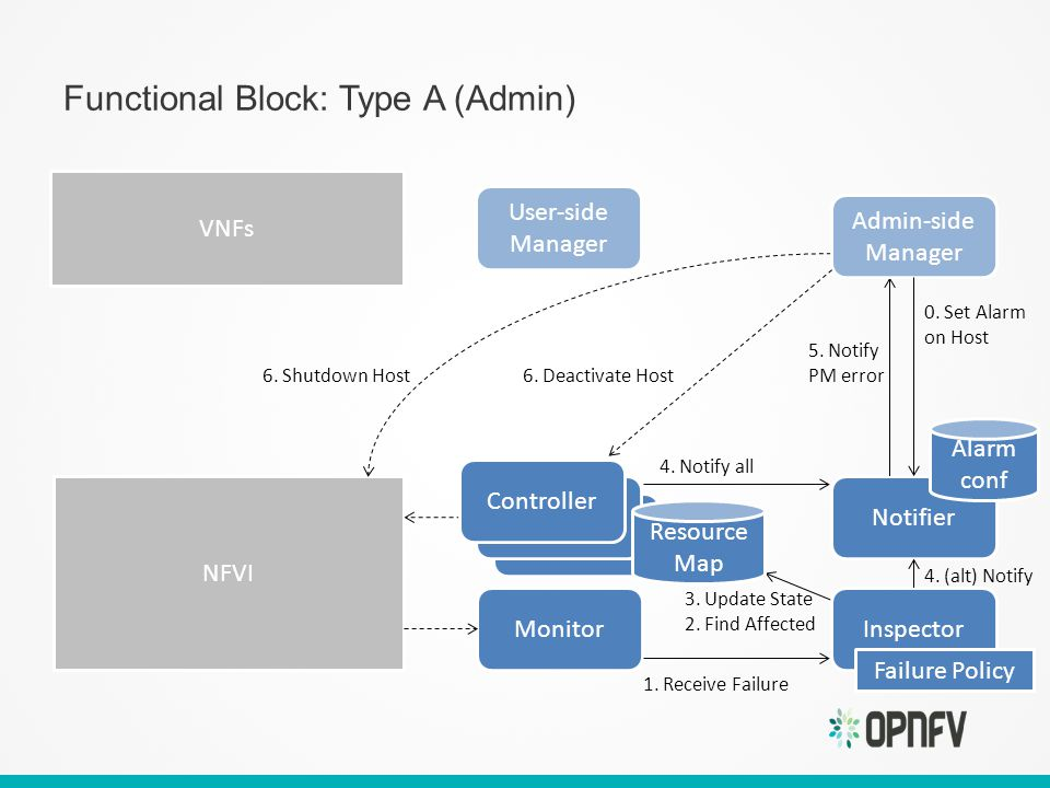 Functional Block: Type A (Admin) Notifier User-side Manager NFVI Monitor Alarm conf 0.