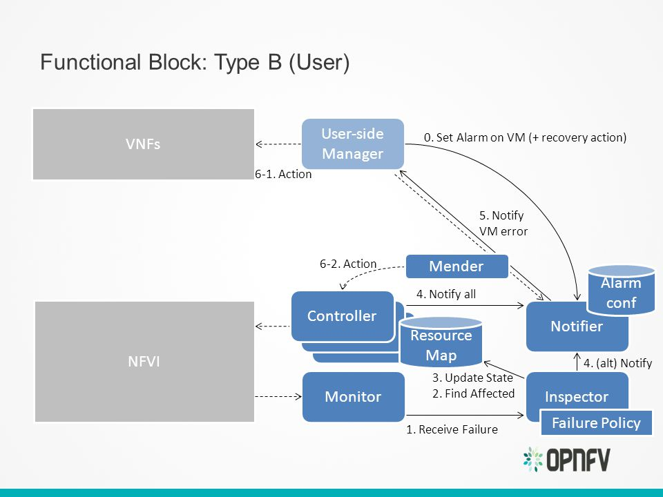 Functional Block: Type B (User) Notifier User-side Manager NFVI Monitor Alarm conf 0.