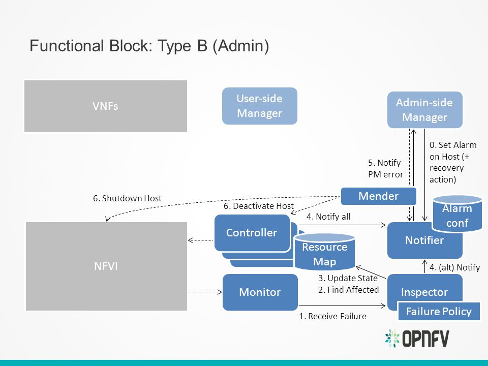 Functional Block: Type B (Admin) Notifier User-side Manager NFVI Monitor Alarm conf 0.