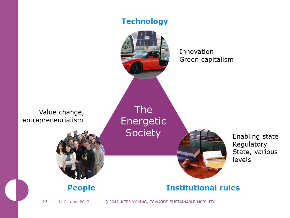 The Energetic Society PeopleInstitutional rules 11 October 2012© 2012 KEEP MOVING, TOWARDS SUSTAINABLE MOBILITY25 Technology Value change, entrepreneurialism Innovation Green capitalism Enabling state Regulatory State, various levels