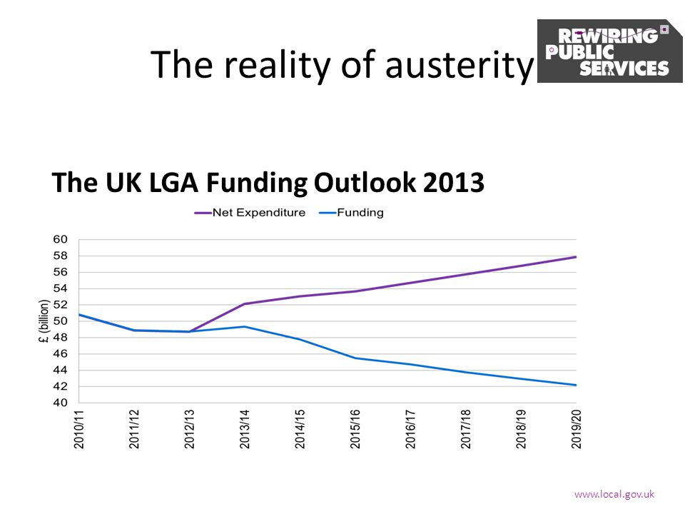 The reality of austerity The UK LGA Funding Outlook 2013 www.local.gov.uk