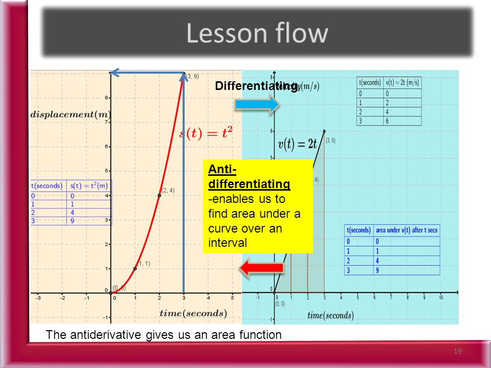19 Differentiating Anti- differentiating -enables us to find area under a curve over an interval The antiderivative gives us an area function