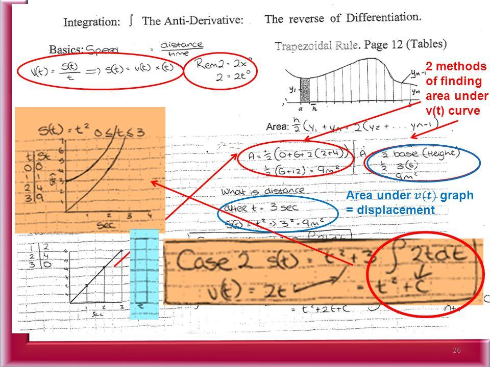26 CV 2 methods of finding area under v(t) curve