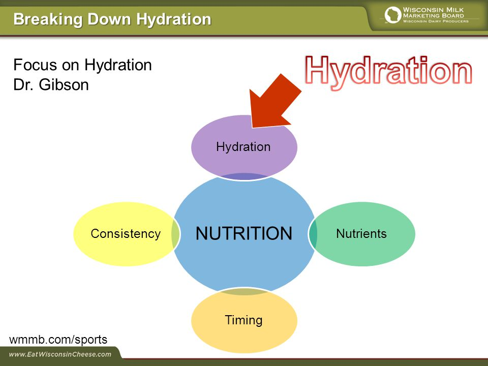 Focus on Hydration Dr.