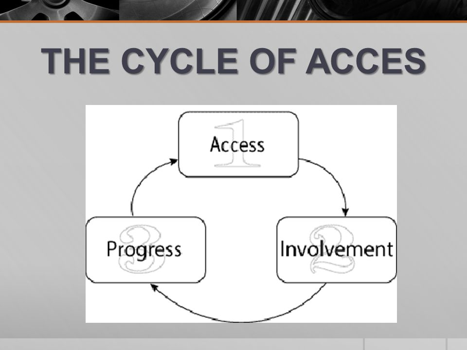 THE CYCLE OF ACCES