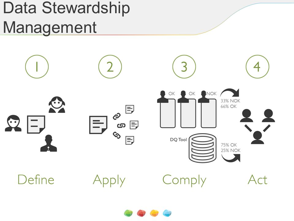 Data Stewardship Management