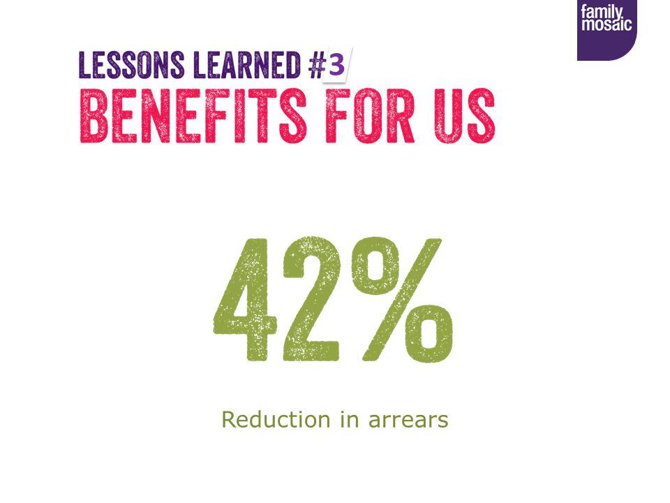 Reduction in arrears 3 3