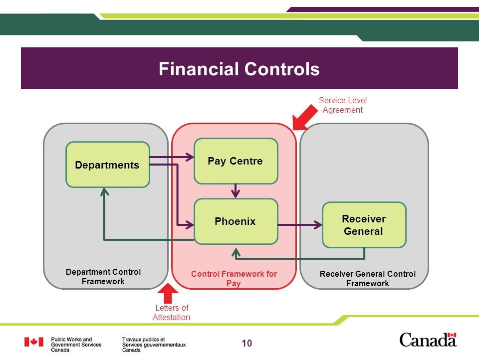 10 Receiver General Departments Pay Centre Phoenix Department Control Framework Receiver General Control Framework Control Framework for Pay Financial