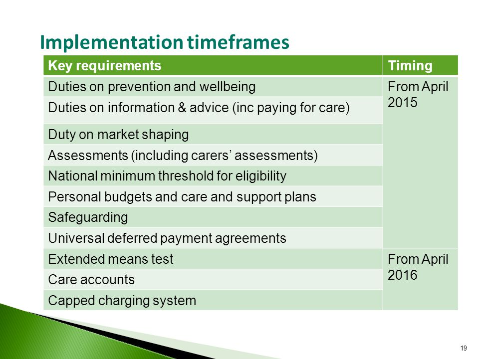 Key requirementsTiming Duties on prevention and wellbeingFrom April 2015 Duties on information & advice (inc paying for care) Duty on market shaping Assessments (including carers' assessments) National minimum threshold for eligibility Personal budgets and care and support plans Safeguarding Universal deferred payment agreements Extended means testFrom April 2016 Care accounts Capped charging system Implementation timeframes 19