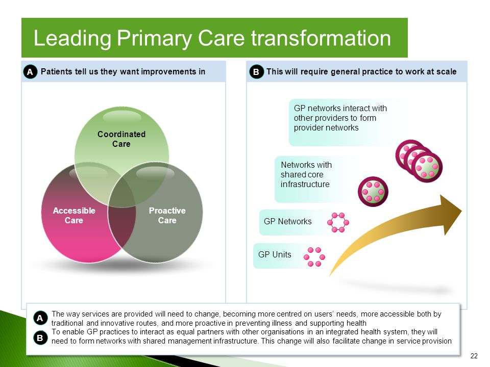 Accessible Care Coordinated Care Proactive Care GP networks interact with other providers to form provider networks Networks with shared core infrastructure GP Networks GP Units Patients tell us they want improvements inThis will require general practice to work at scale AB The way services are provided will need to change, becoming more centred on users' needs, more accessible both by traditional and innovative routes, and more proactive in preventing illness and supporting health To enable GP practices to interact as equal partners with other organisations in an integrated health system, they will need to form networks with shared management infrastructure.