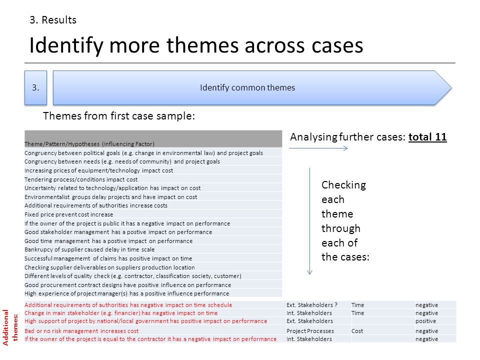 Identify more themes across cases 3. 3.