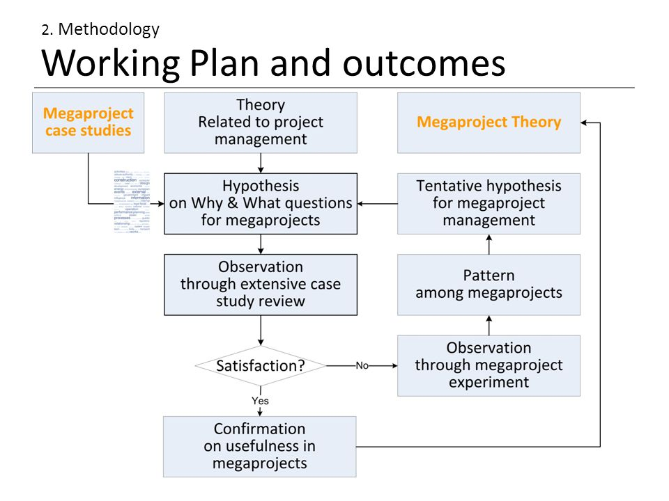 Working Plan and outcomes 2. Methodology